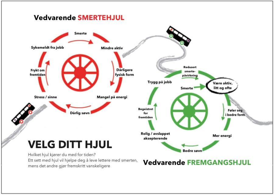 Smertehjul_fremgangshjul
